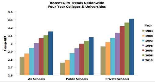 Will grade inflation do us in?